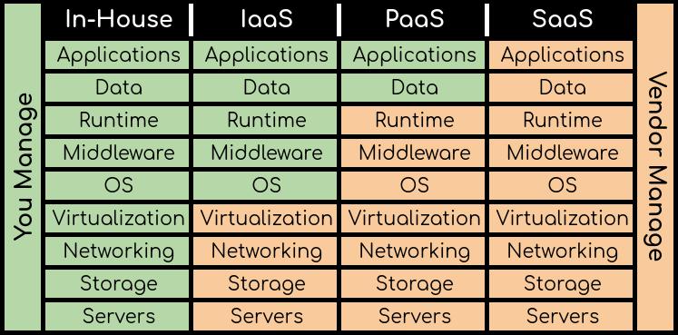 cloud computing: SaaS, PaaS, IaaS