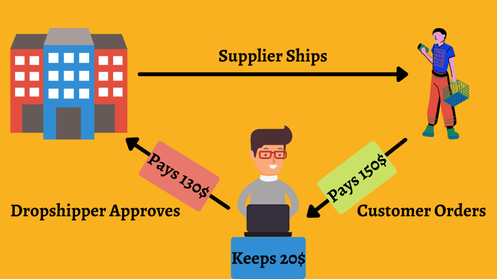 dropshipping info-graphics